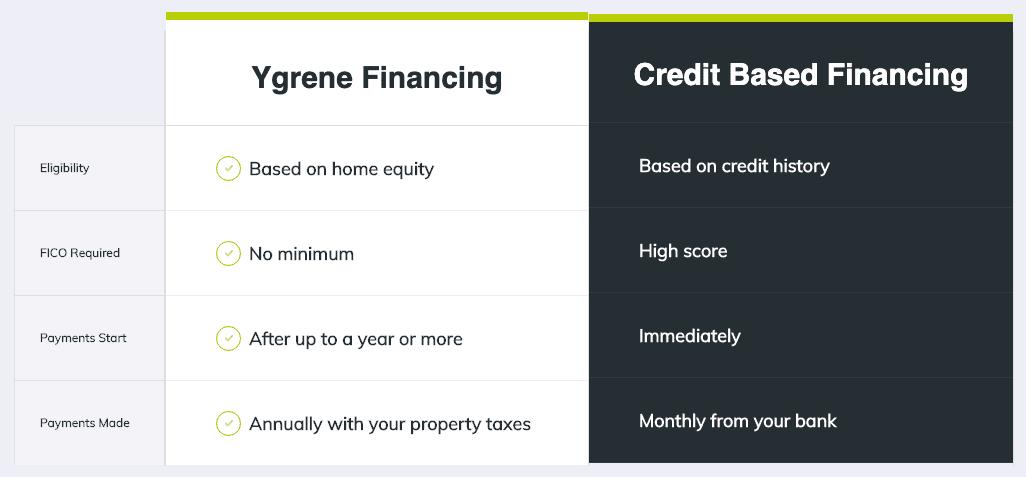 Ygrene vs Traditional Financing